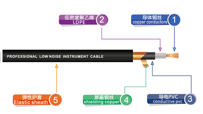 Audio Link Cable Copper Conductors , guitar link cable DGL012